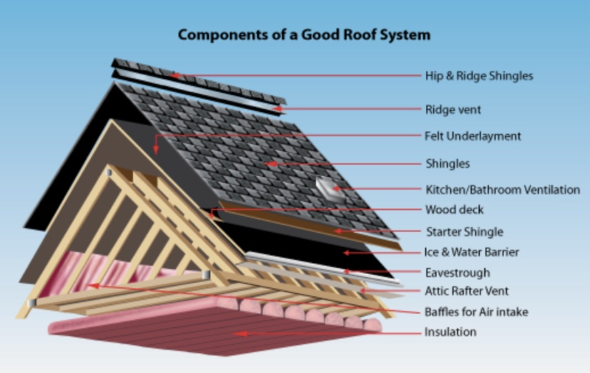 Components of a Good Roof System