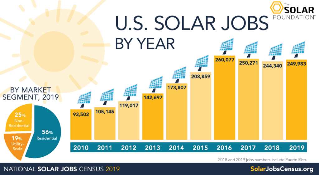 Solar Energy Jobs Booming Graphic